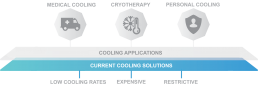 Restrictive current cooling solutions