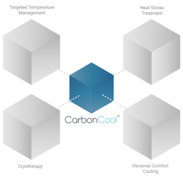 Illustration of CarbonCool® Applications